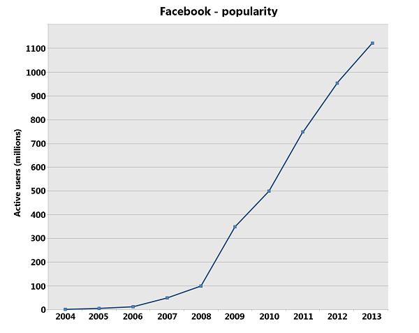 Facebook_popularity small