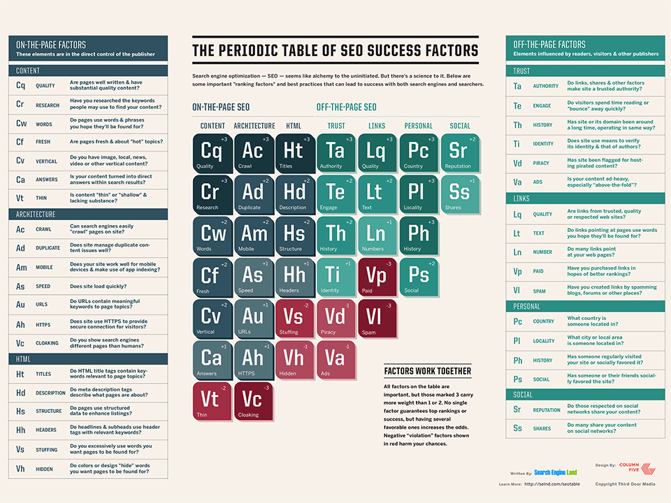 Search Engine Land Periodic Table of SEO Success Factors