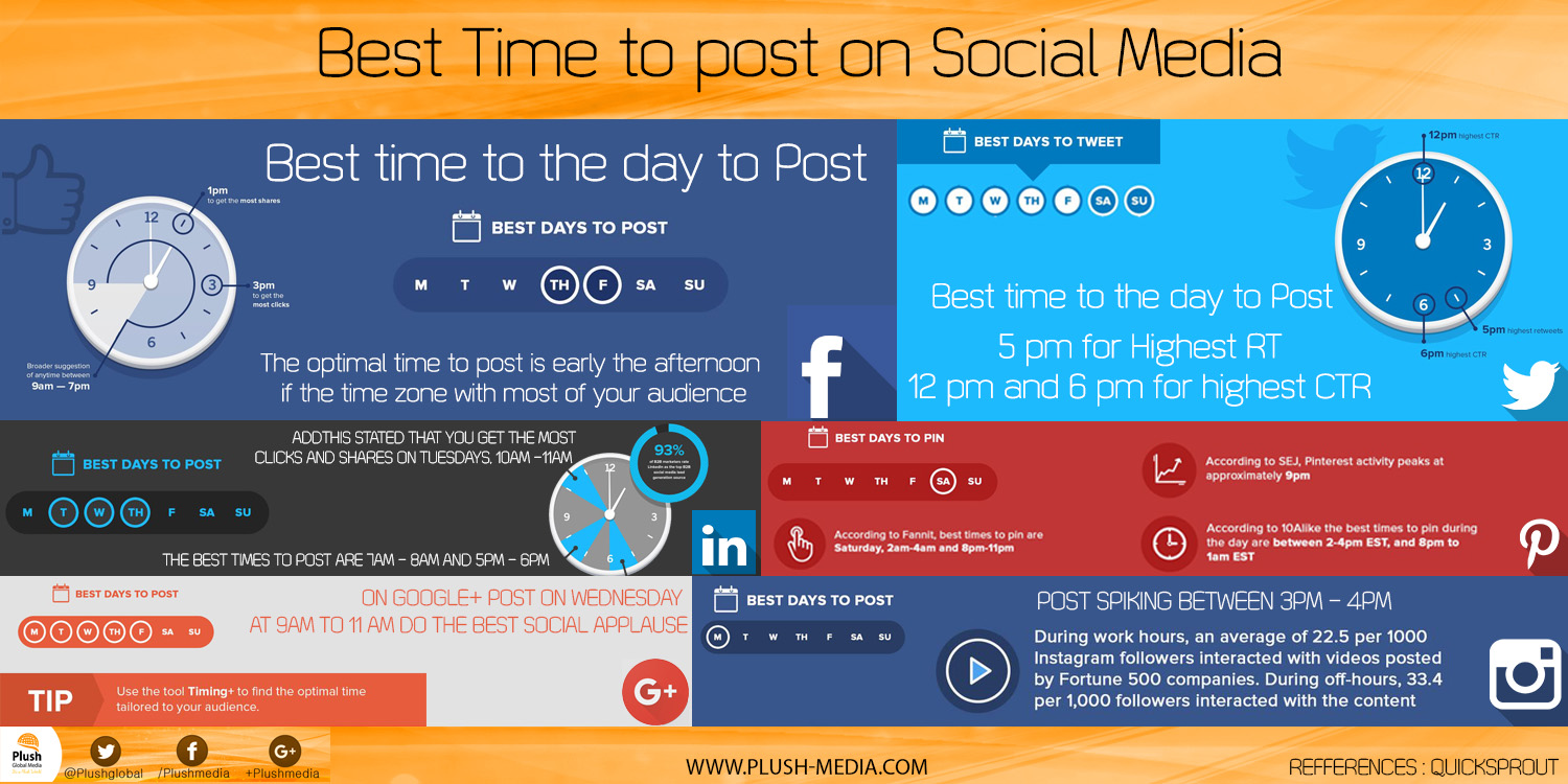 The best times to post in Social Media